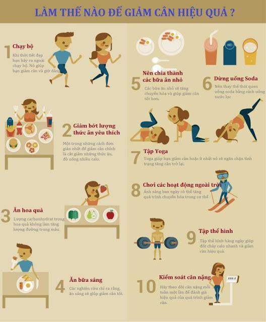 Làm thế nào để giảm cân nhanh hiệu quả cao trong vòng 1 tháng