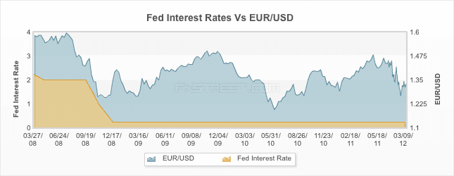 Photo: Fed alert but in no hurry to introduce new stimulus