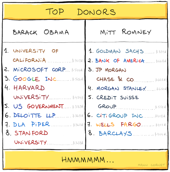 Photo: http://www.bonkersworld.net/top-donors/ -- these are the actual numbers.  (EDIT: note that this is the cumulated amount for donations coming from employees of these companies, not the companies themselves, but I that's arguably even more telling. Source: opensecrets.org)