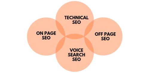 SEO is an acronym for Search Engine Optimizing ...