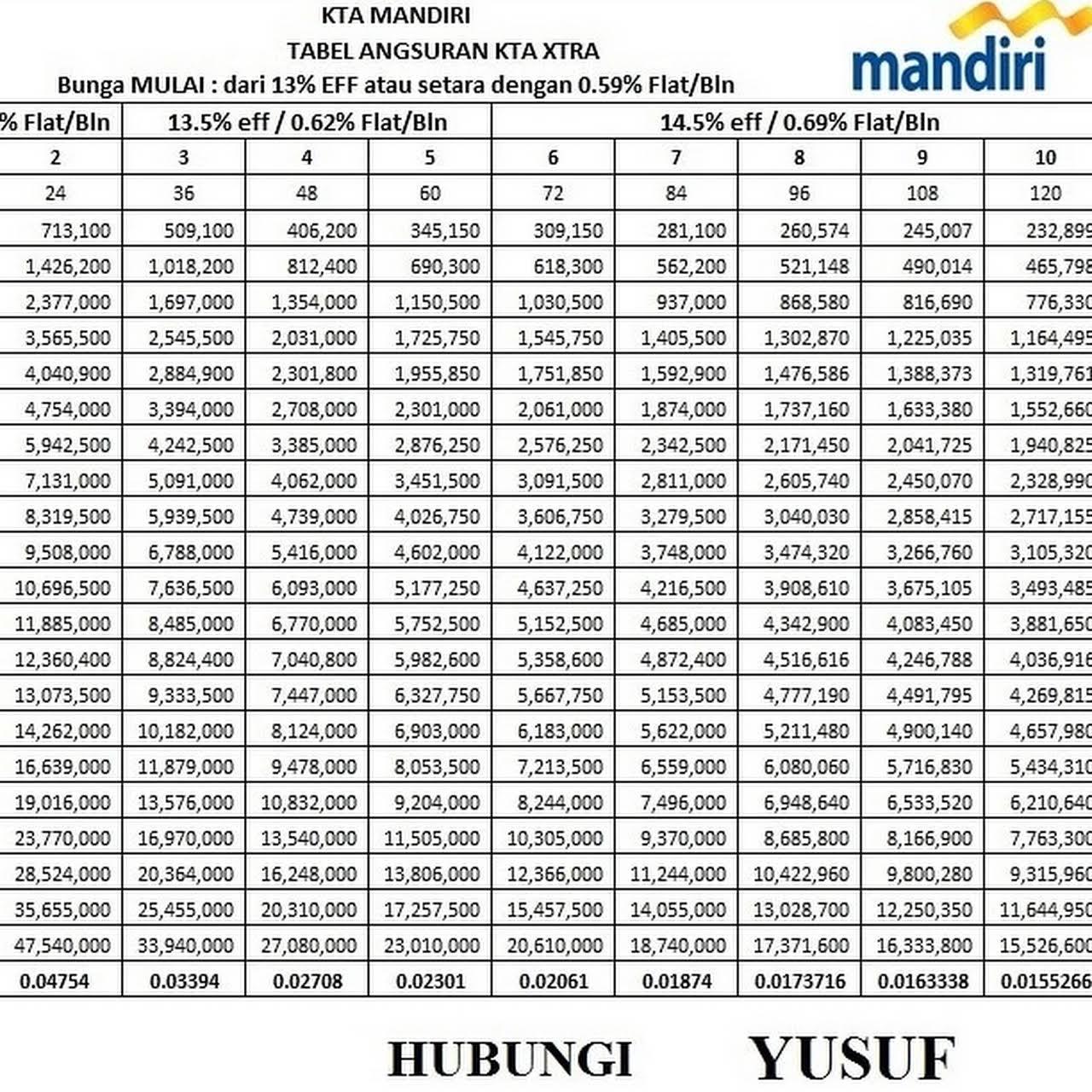 Sales Kta Mandiri Bank