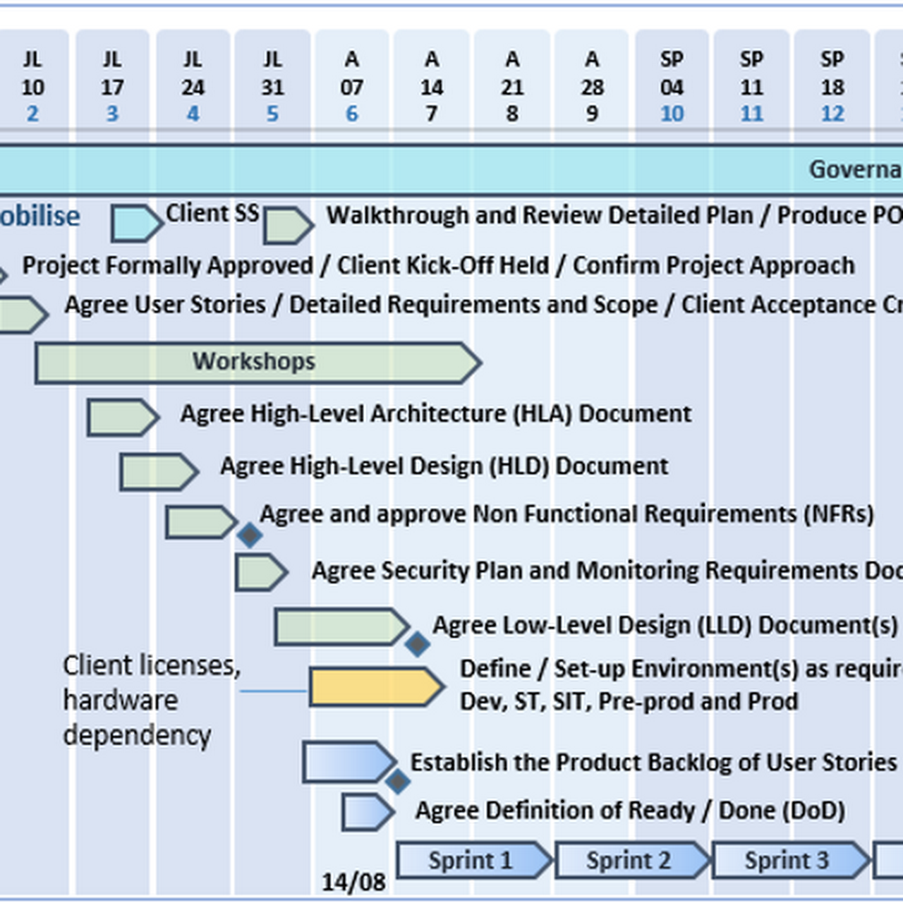 Professional Project Management Templates Download Senior It Project Manager