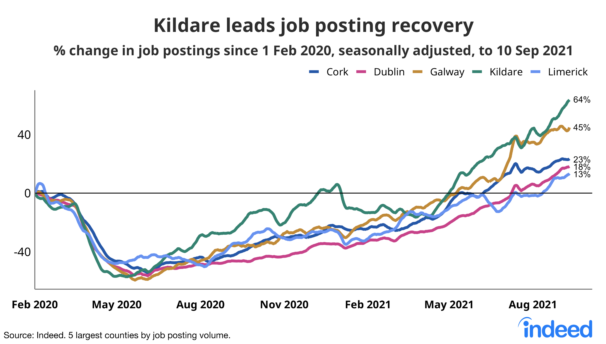 """A line graph titled """"Kildare leads job posting recovery"""""""