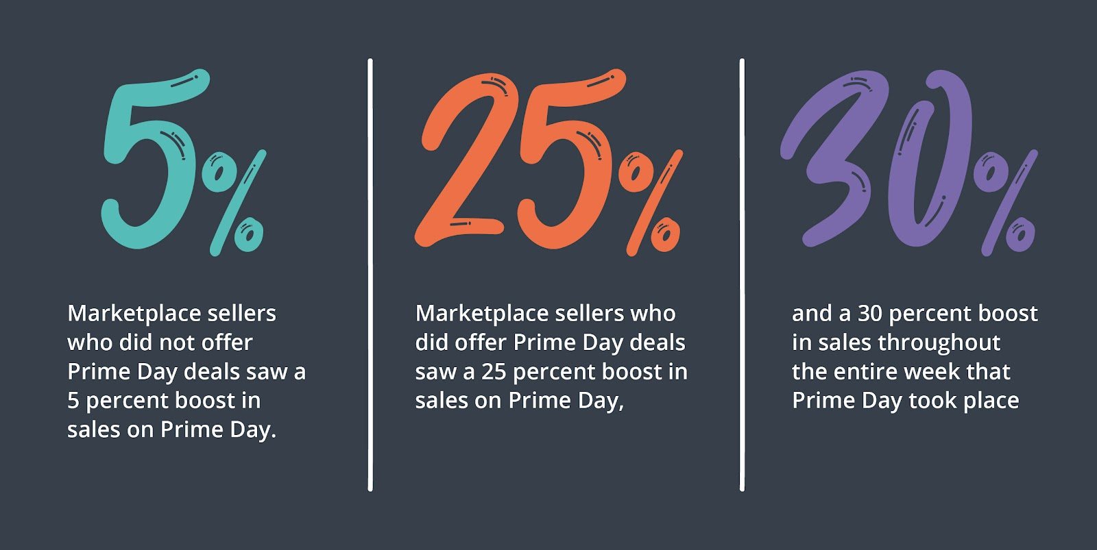 Why Every Retailer Should Get Ready for Amazon Prime Day