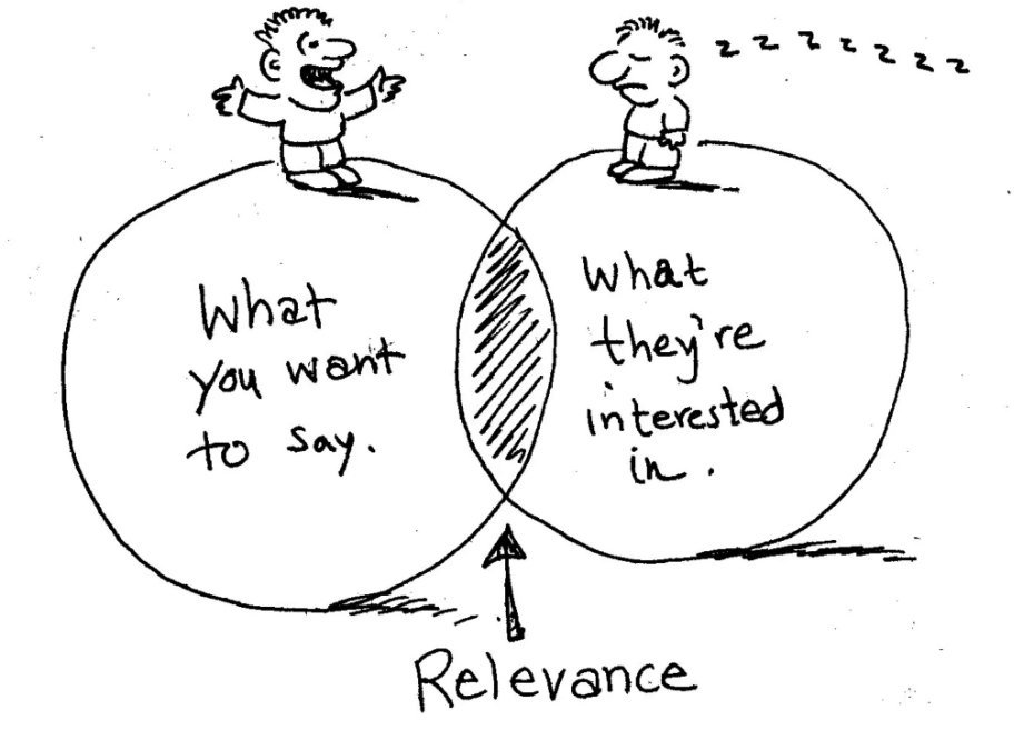 """A photo showing a circle that says """"what you want to say"""" and another circle saying """"what they are interested in"""" and the middle point that joins the circle is titled """"relevance""""."""