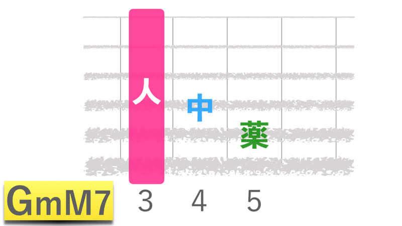 ギターコードGmM7ジーマイナーメジャーセブンの押さえかたダイアグラム表