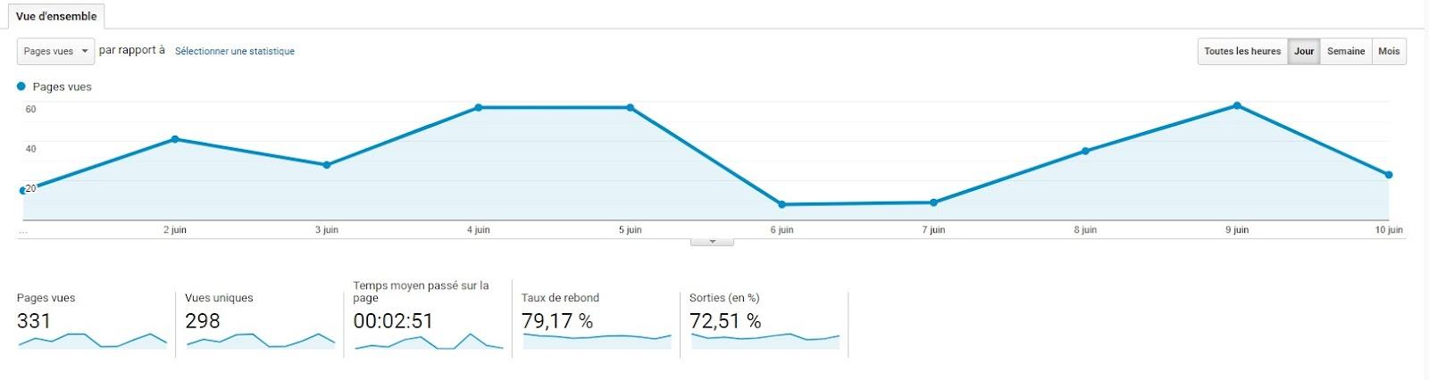 Indicateurs GUA KPI Google Analytics : taux de rebond, pages vues