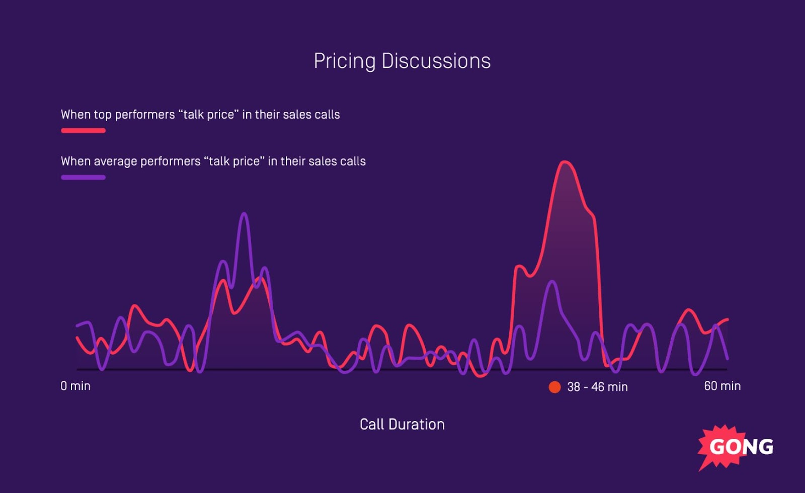 successful demos discuss pricing for 38 to 46 minutes on average