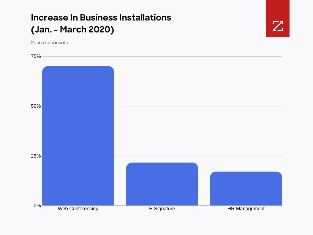 Chart showing increase in business installations from January to March 2020.