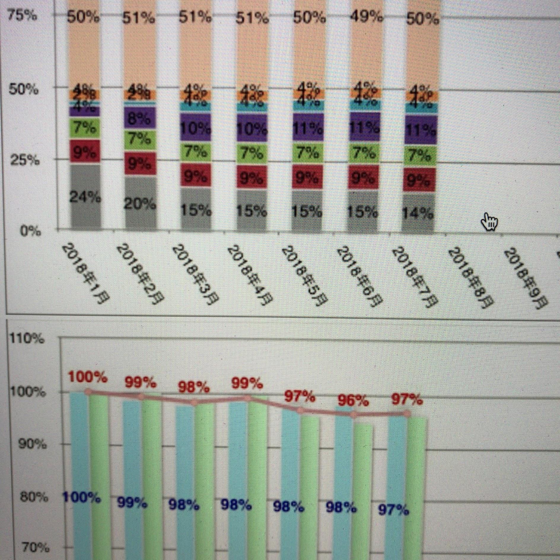 資産の最新状況確認(2018年7月)