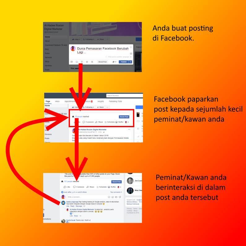 Kitar Aliran Setiap Post di Facebook Mengikut Facebook Algorithm Update 2018 Versi Simplistik