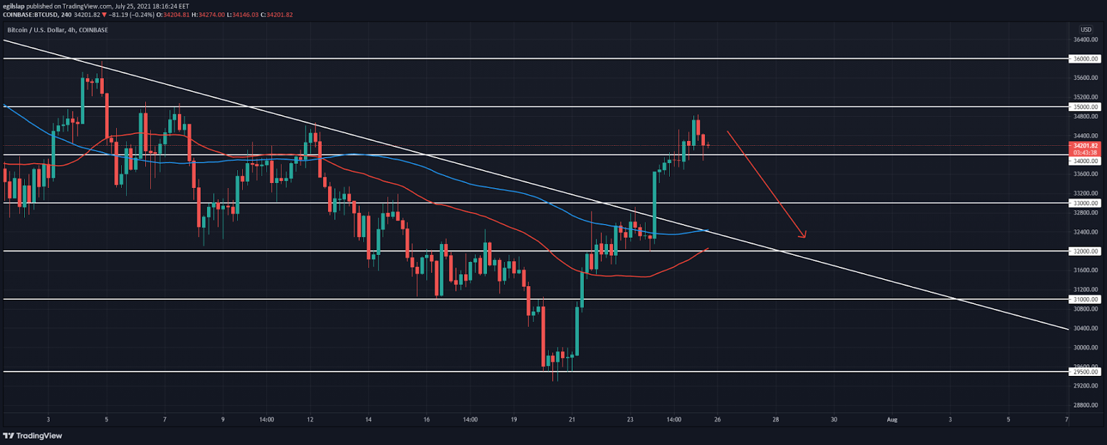 Bitcoin Price Analysis: BTC finds resistance below $35,000, ready to retrace?
