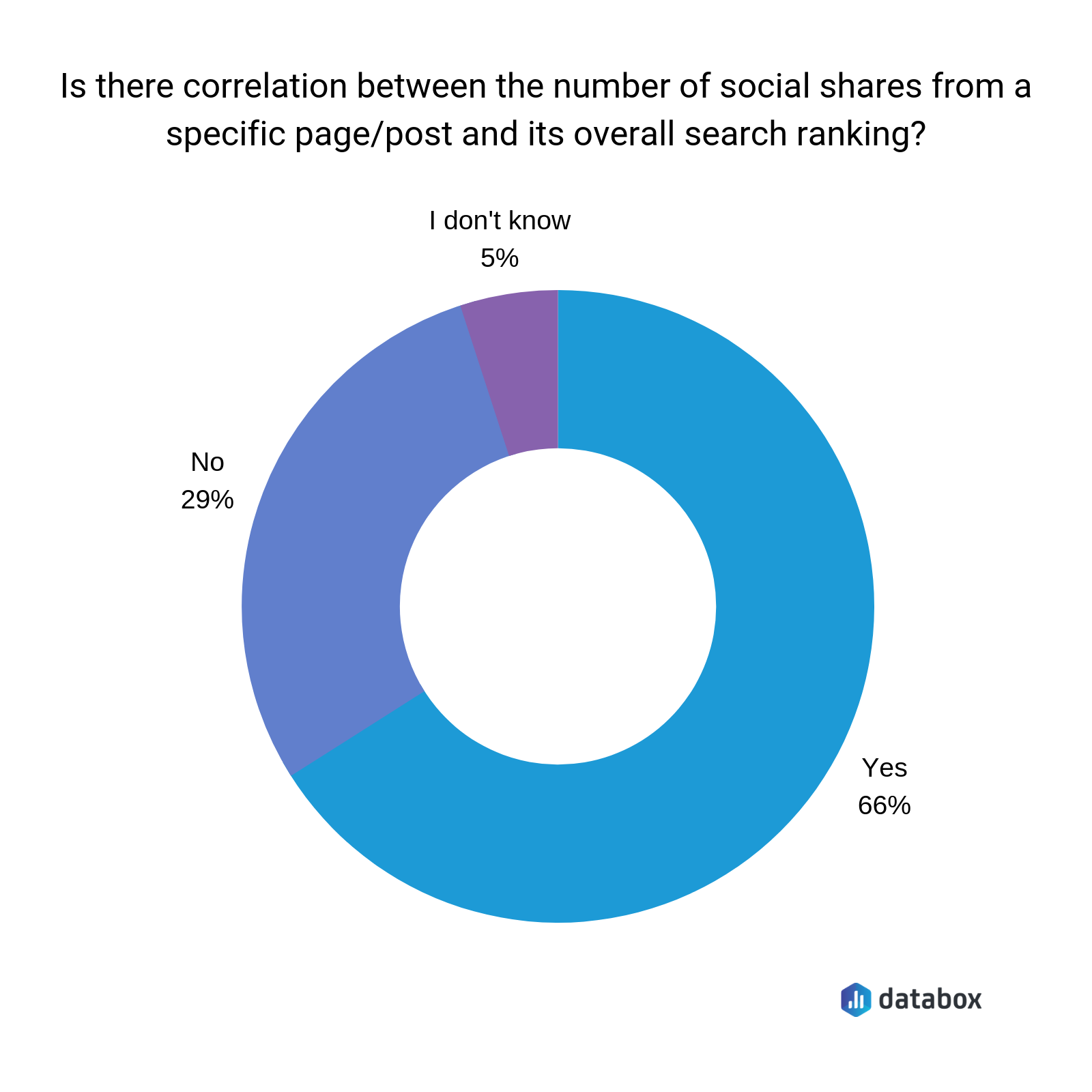 correlation between number of social shares from specific page and its overall search rankings survey results
