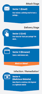 How Single-vector Protection Fail? Source: Webroot