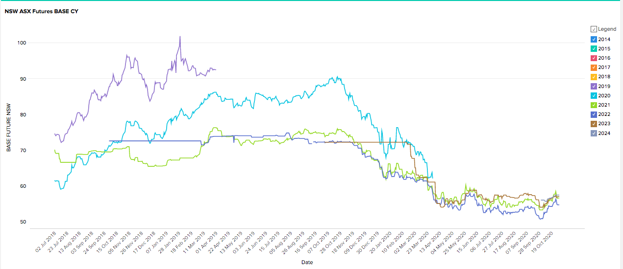 NSW Energy Futures Market Prices - October 2020