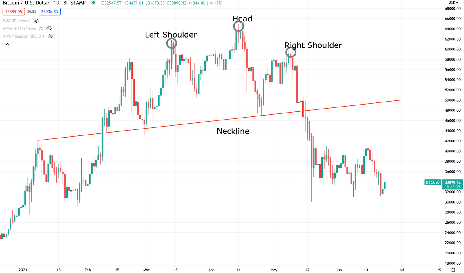 A sample of head and shoulder candlestick pattern.