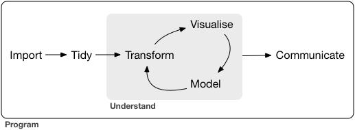 fluxo de trabalho com dados