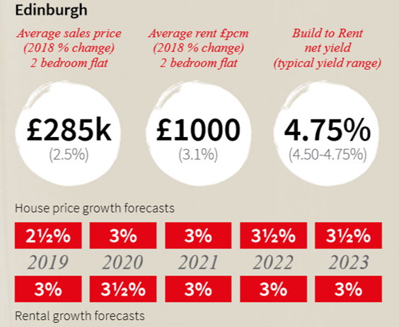 Forecasting the next 5 years for Edinburgh's property market