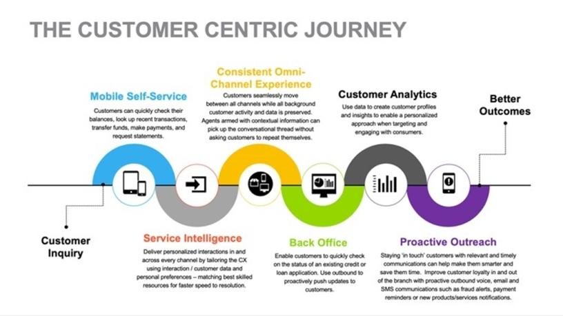 The customer-centric journey.