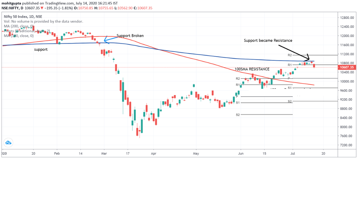 moving averages as support and resistance 100 dma 200dma
