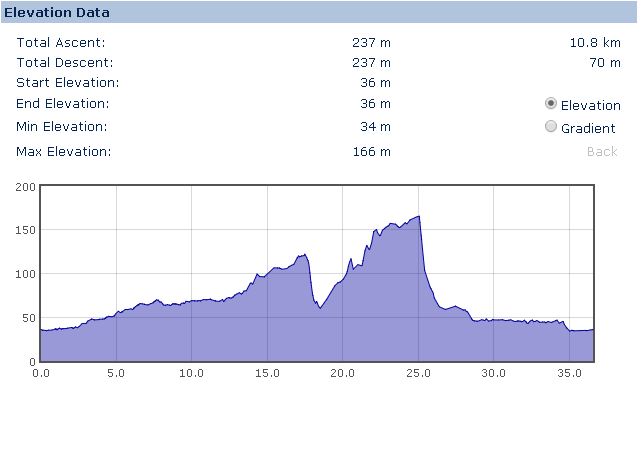 Elevation Profile for the Belvoir Witches Challenge Walk
