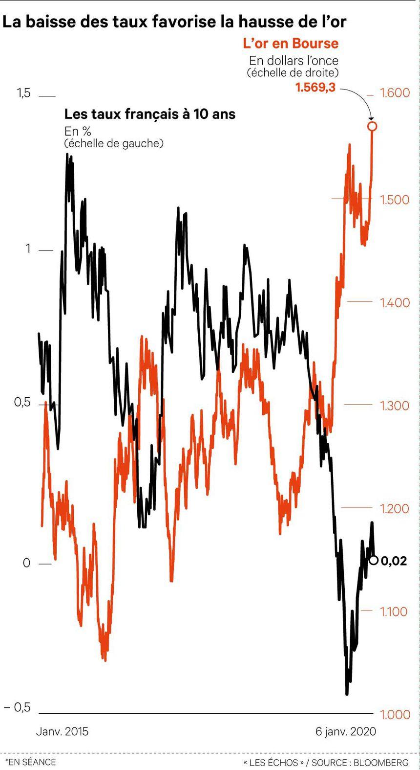 graphique montrant la corrélation entre baisse des taux et hausse de l'or