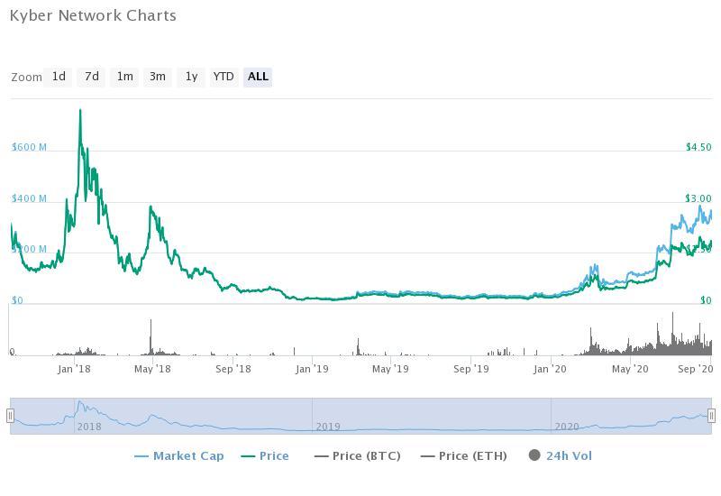 Kyber Network historical data (CoinMarketCap)