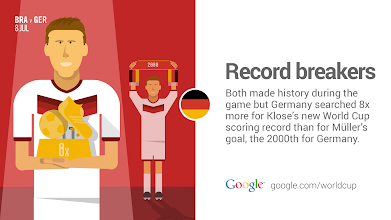 Photo: Klose is on top, for now…. #GoogleTrends