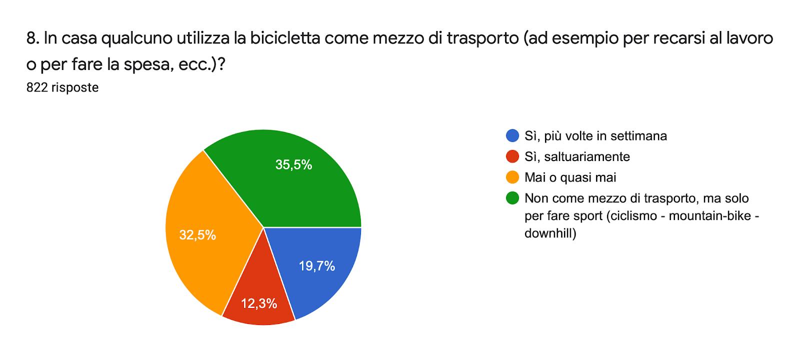 Grafico delle risposte di Moduli. Titolo della domanda: 8. In casa qualcuno utilizza la bicicletta come mezzo di trasporto (ad esempio per recarsi al lavoro o per fare la spesa, ecc.)?. Numero di risposte: 822 risposte.