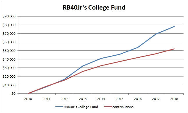 college saving fund