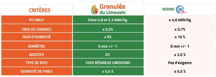caractéristiques des granulés du limousin gdm pellets