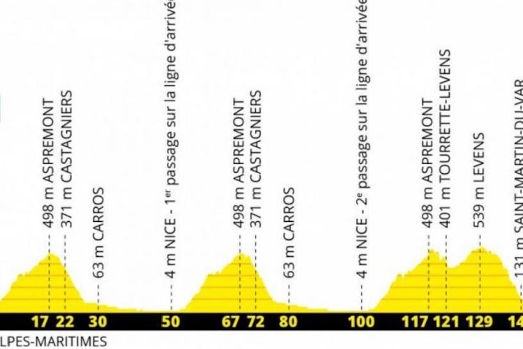Ronde van Frankrijk 2020 - profiel rit 1