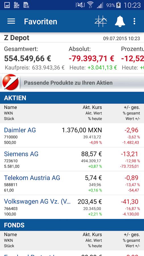 Finanzen Aktien