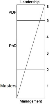 Figure illustrating that as individuals move from Masters to PhD to PDF roles, both leadership and management skills increase.