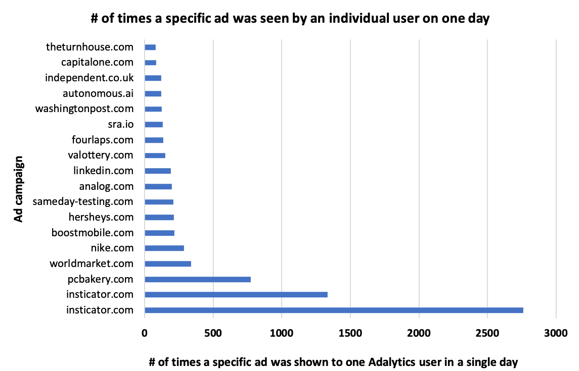 Horizontal bar chart illustrating instances where an individual Adalytics browser extension user was the same ad more than 80 times in a single day. The y-axis shows the clickthrough destination of a specific digital ad. The x-axis show the number of times an ad was shown a single user within a 24 hour period. Two different users reported seeing ads from insticator.com over 1000 times in a single day.
