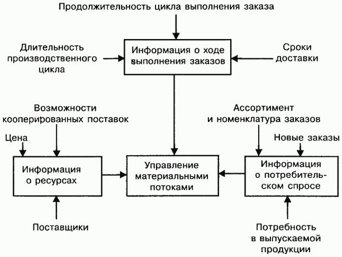 Реферат по производственной логистике 5277