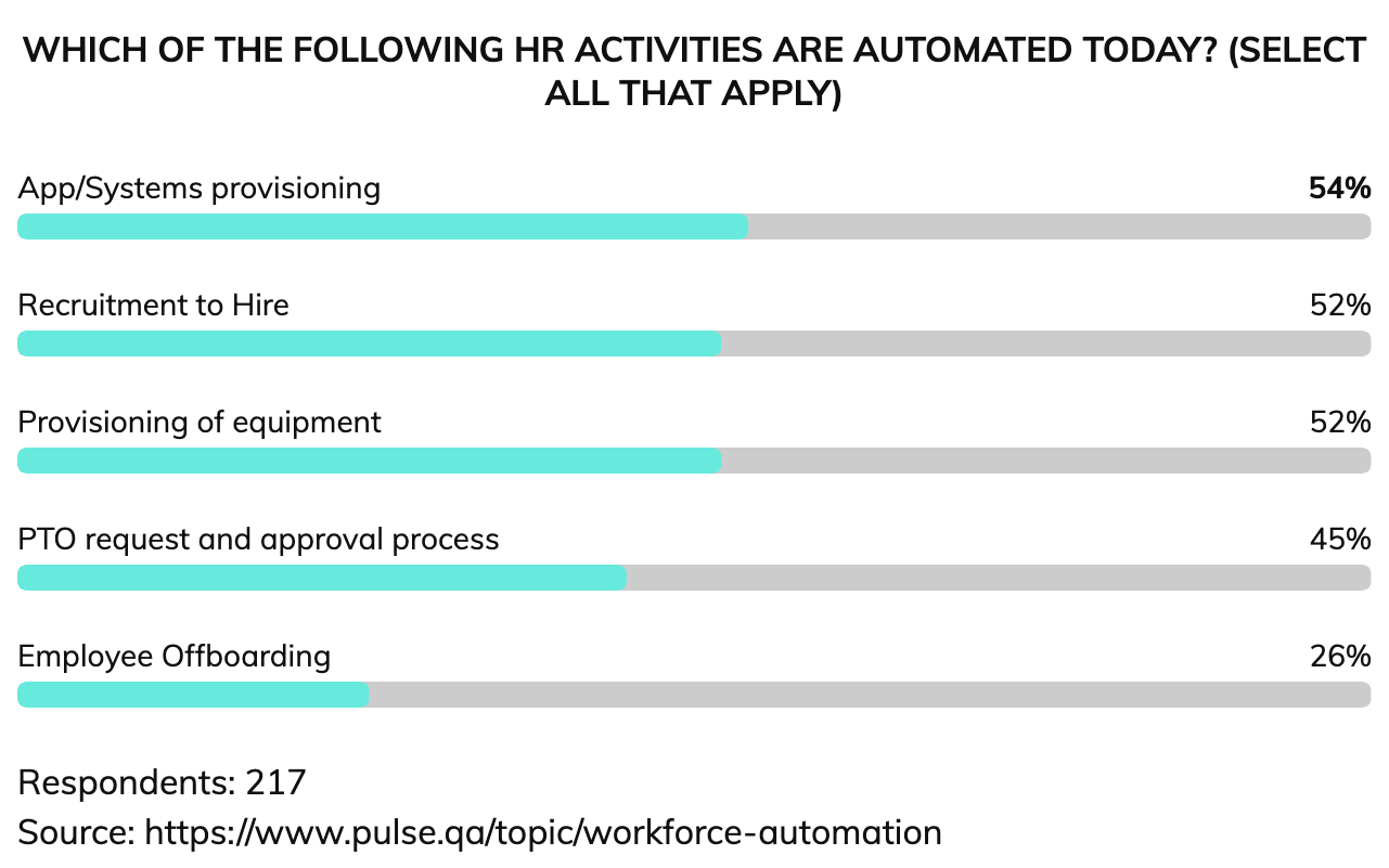 A list of the top offboarding activities that organizations have automated.