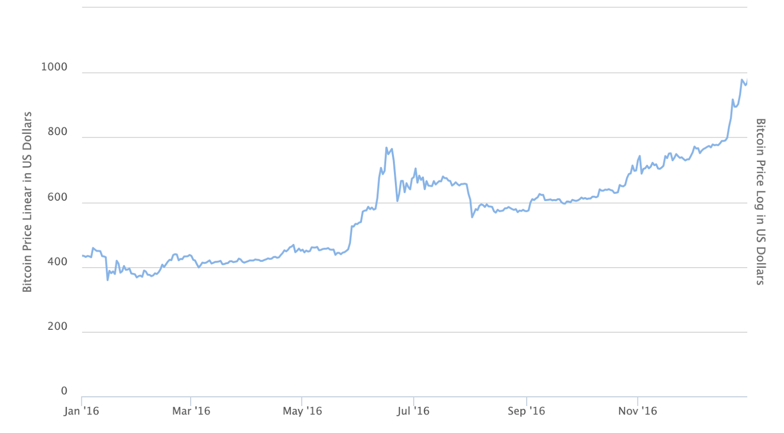 Bitcoin price in 2016