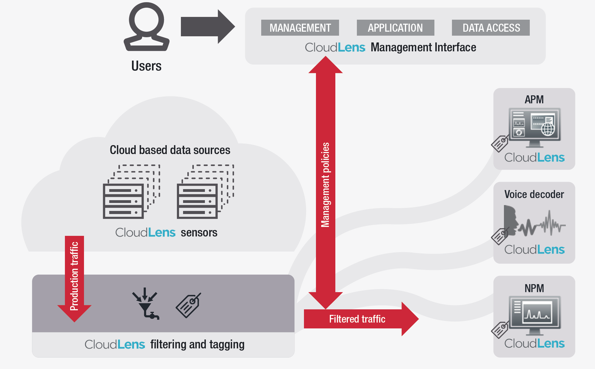 Figure 1. Cloud-based management interface controls data access, filtering, and delivery