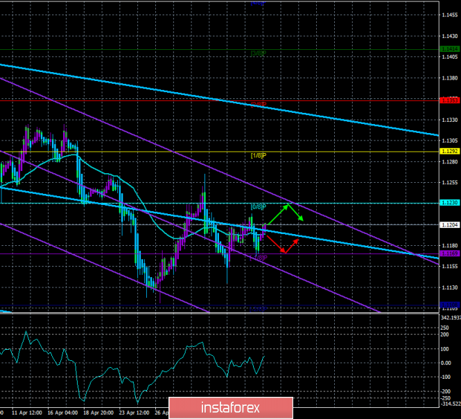 """EUR/USD. May 8th. The trading system """"Regression Channels"""". The euro is not ready for a new fall"""