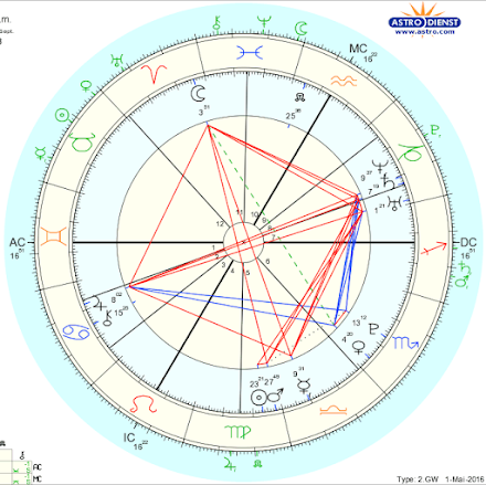 women travelers astrology readings and compatibility chart readings