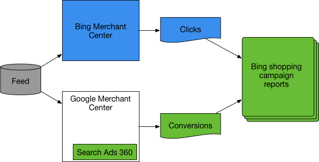 Flow of inventory feed to Bing Merchant Center store and Google Merchant Center account to reporting on Bing Shopping campaign