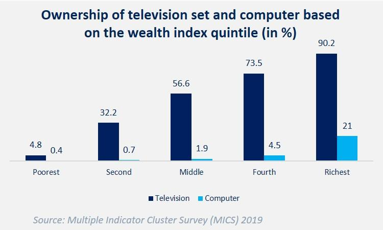 Ownership of television and computer in terms of wealth index