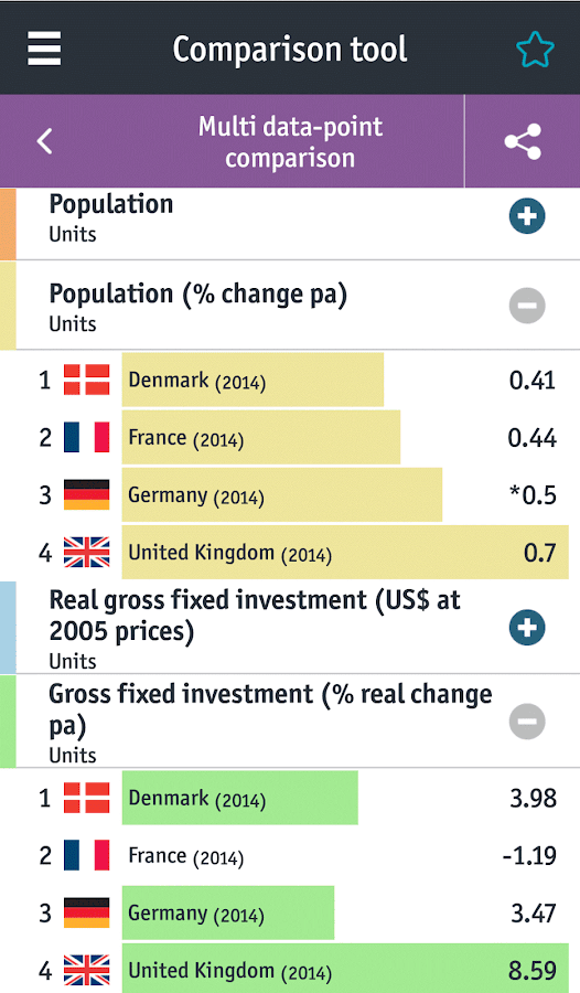 The Economist World in Figures- screenshot