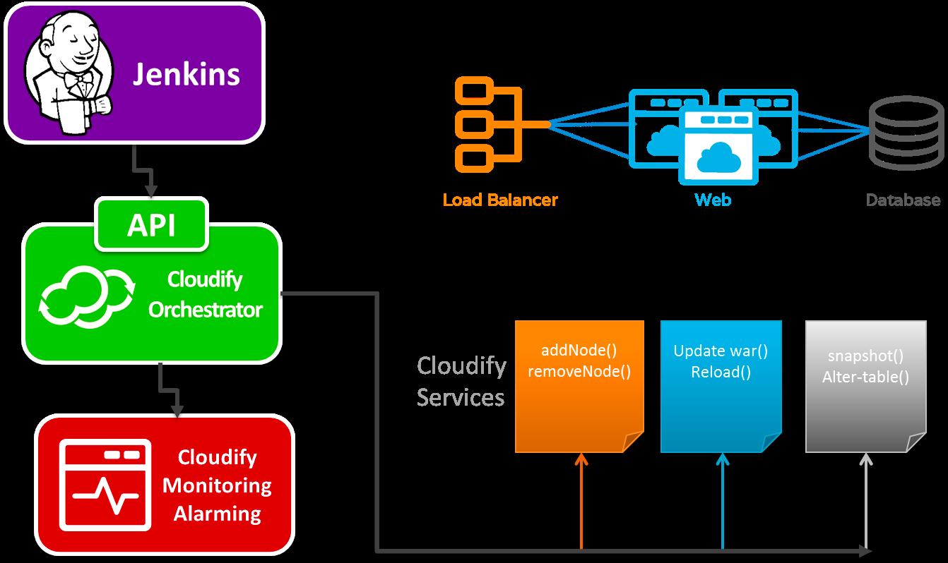 Nati shaloms blog cloudify remote execution with cloudify malvernweather Choice Image