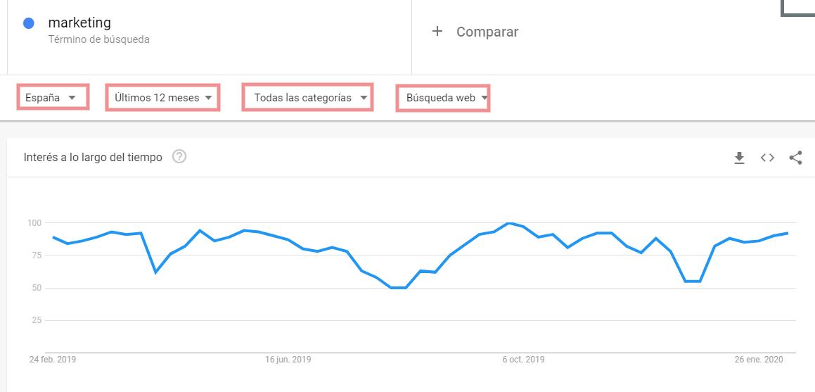 Filtros que te admite Google Trends para tus búsquedas