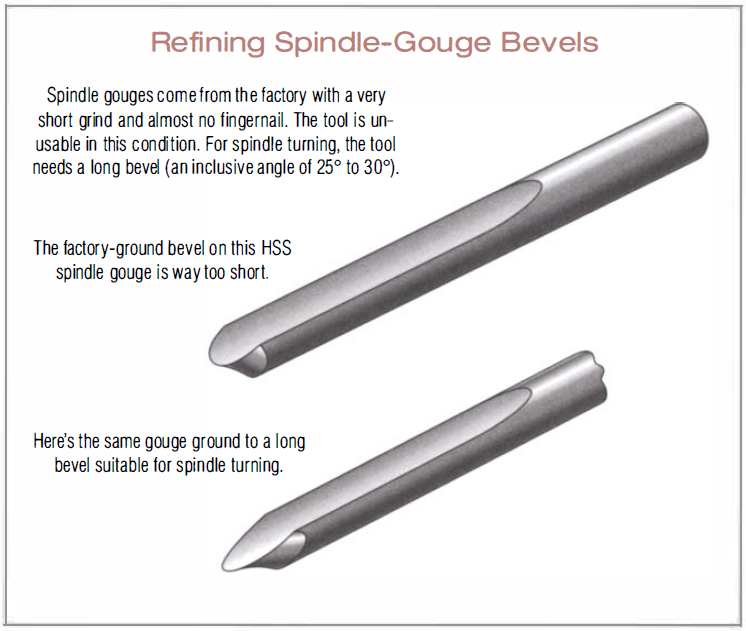 Basic Lathe Turning Tool: Gouges