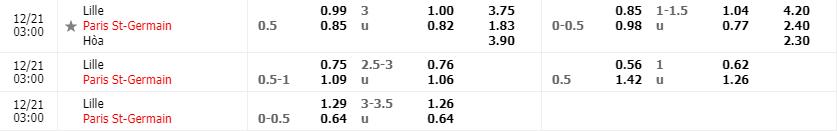 Tỷ lệ kèo Lille vs Paris S.Germain mới nhất của nhà cái FB88