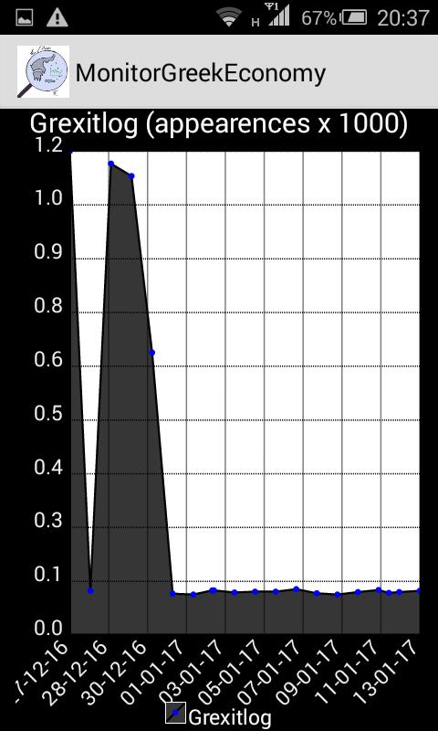 Monitor Greek Economy - στιγμιότυπο οθόνης