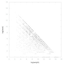 Photo: Decomposition of A147562 - decomposition into weight * level + jump